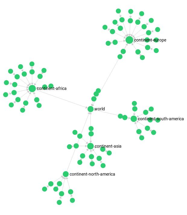 Graphs | Manual | ArangoDB Documentation