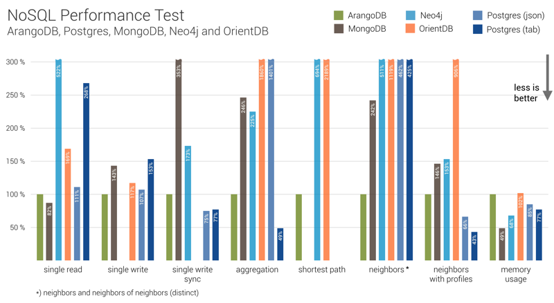 NoSQL Performance Test