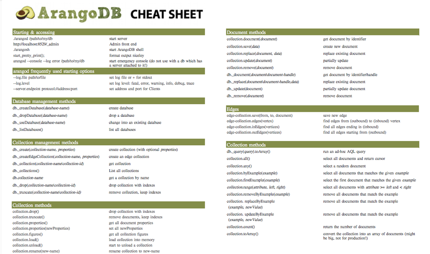 AQL Cheat Sheet