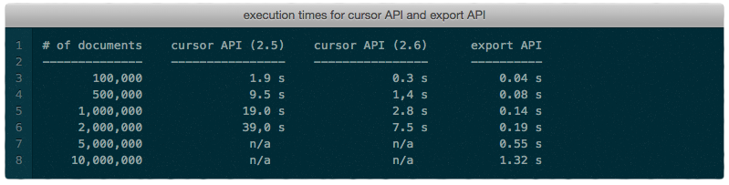 export_api_performance