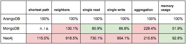 Table results: ArangoDB, MongoDB, Neo4j