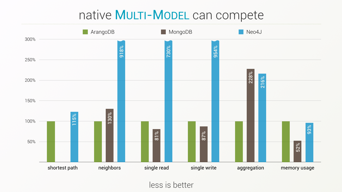 nosql performance comparison
