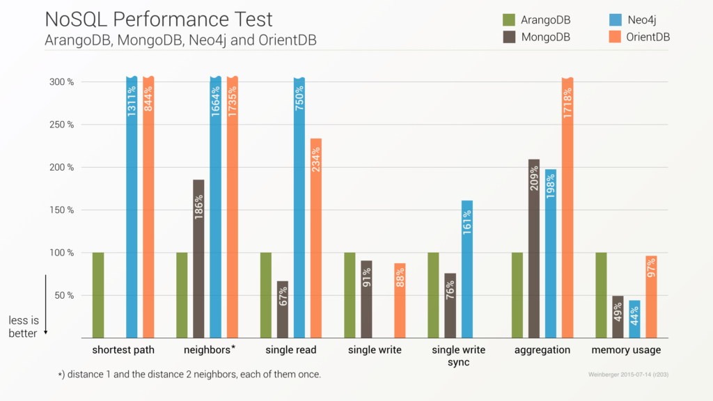 Multi-model benchmark round 1 - completed - ArangoDB