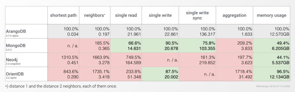 Multi-Model benchmark result