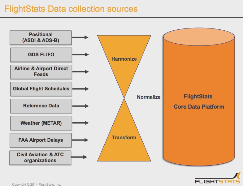 Flight Stats Data Sources