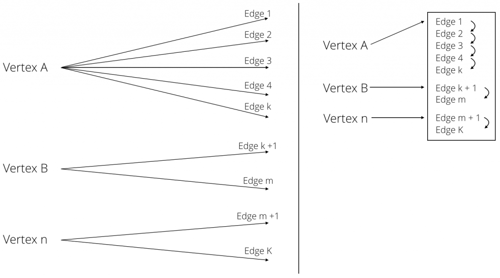 Index Free Adjacency or Hybrid Indexes for Graph Databases