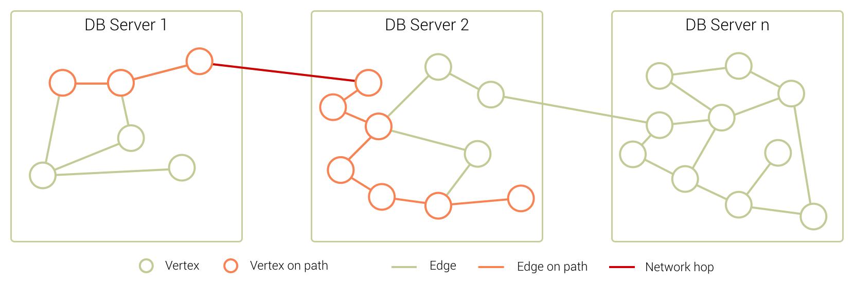 Sharded graph with ArangoDB SmartGraph