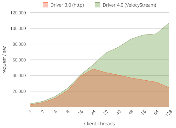 velocystream-java-driver