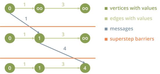 ExampleSSSP (Pregel)