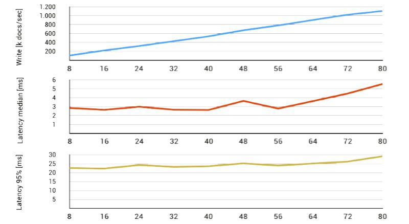 ArangoDB Cluster Performance
