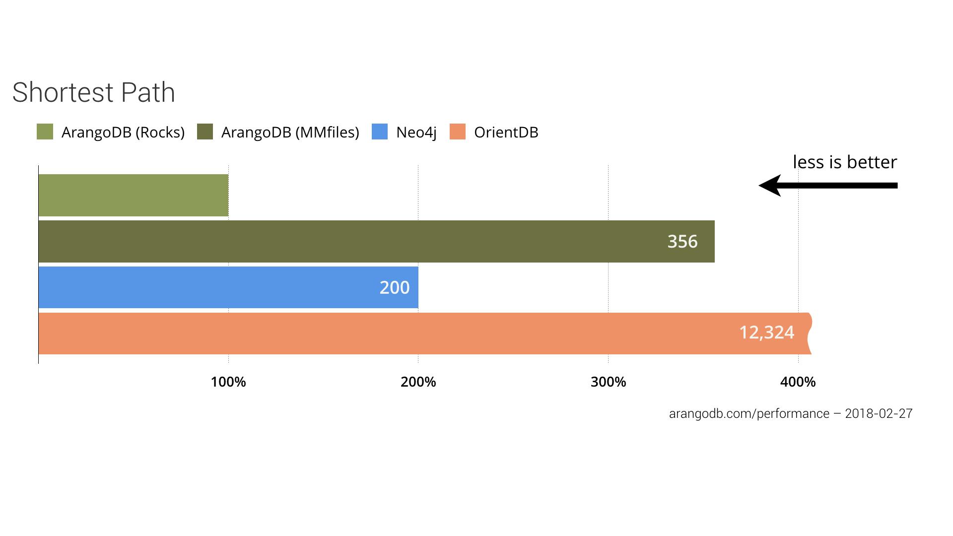 Benchmark: MongoDB, PostgreSQL, OrientDB, Neo4j and ArangoDB
