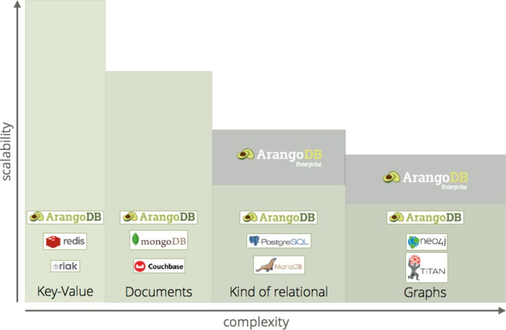 Scalability vs Complexity ArangoDB vs MongoDB
