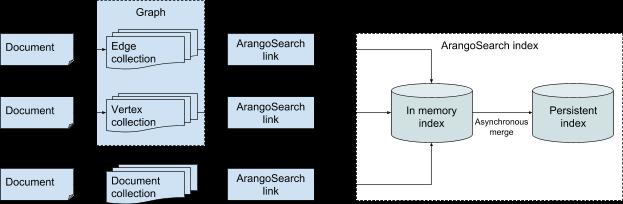 ArangoSearch Architecture Overview - ArangoDB