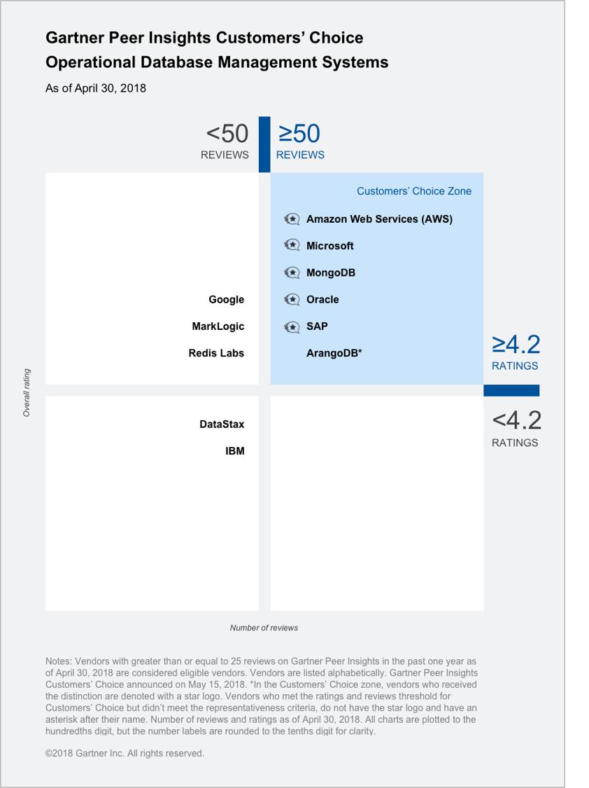 Gartner Peer Insights 'Voice of the Customer': Operational Database Management Systems Market