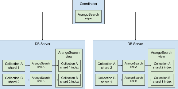 ArangoSearch Architecture - Cluster Setup