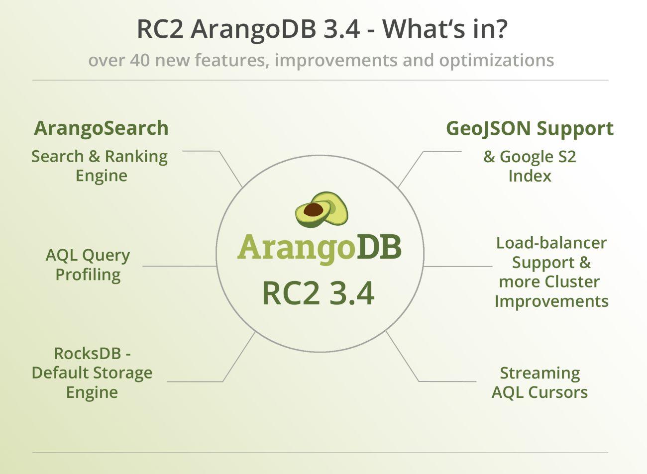 ArangoDB Database RC2 3.4