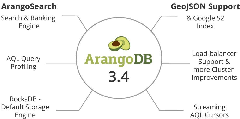 ArangoDB 3.4 Feature Overview