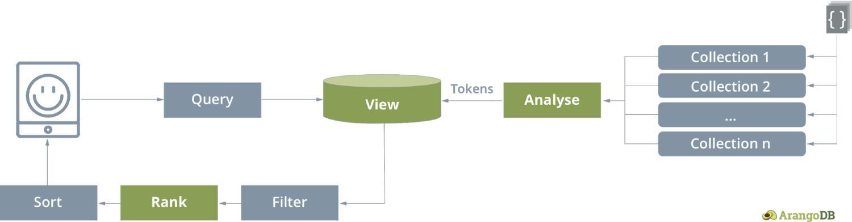 ArangoSearch - The View Concept