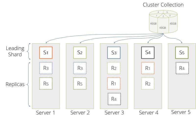 ArangoDB Cluster Sharding
