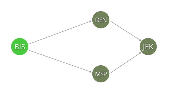 graph course flights bis-jfk via den/msp arangodb pattern matching