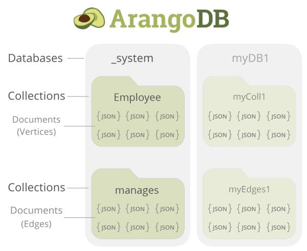 ArangoDB Architecture Employee manages