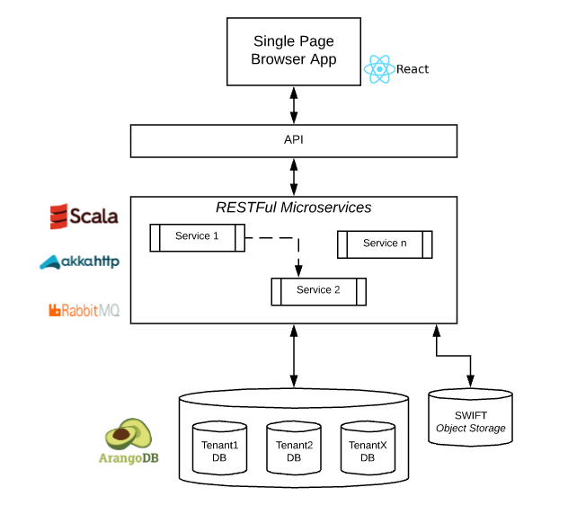 schema arangodb privacyperfect