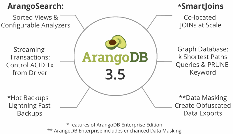 ArangoDB 3.5 GA Features Overview
