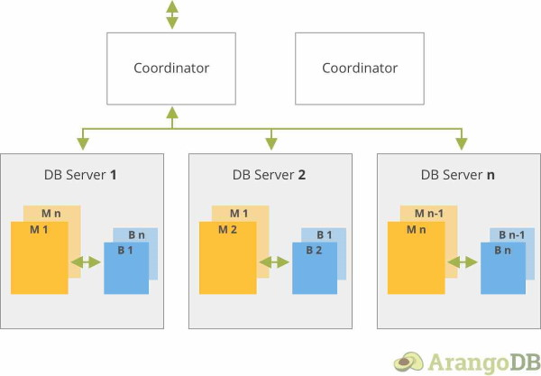 SmartJoins Schema ArangoDB 3.5