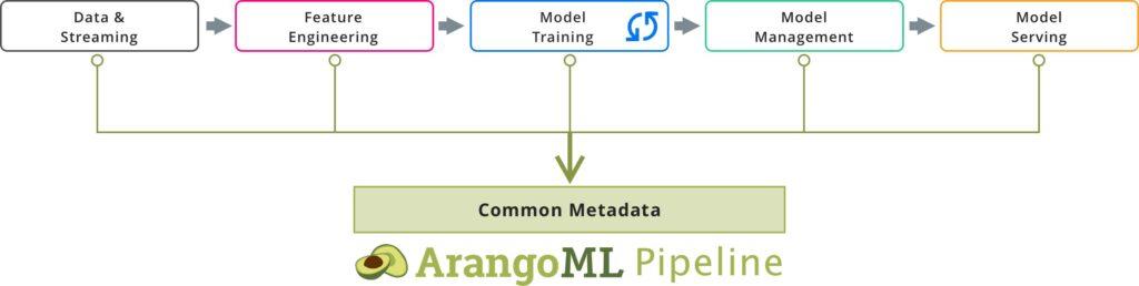 arangoml-pipeline