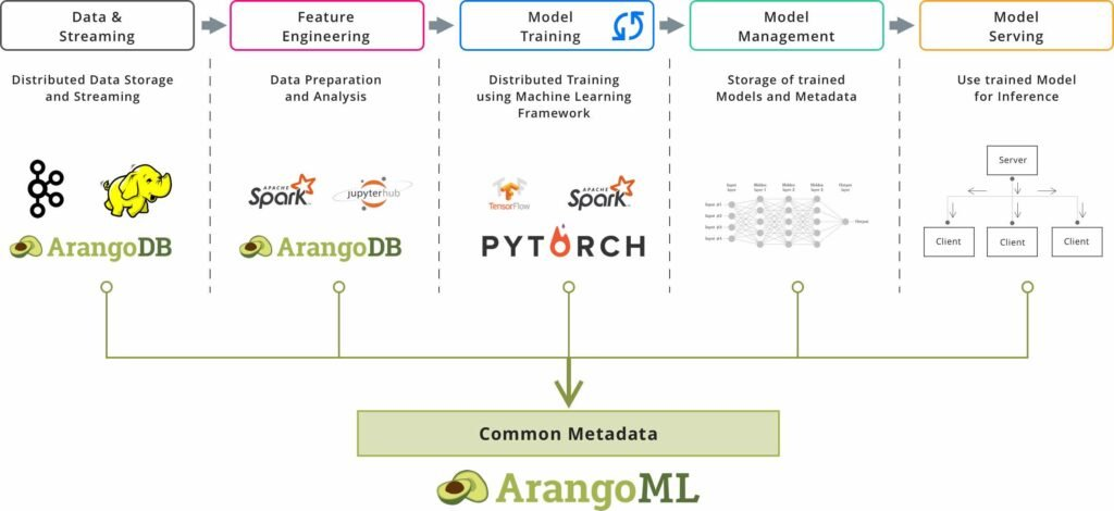 ArangoML Pipeline Complete pipeline - ArangoDB Machine Learning