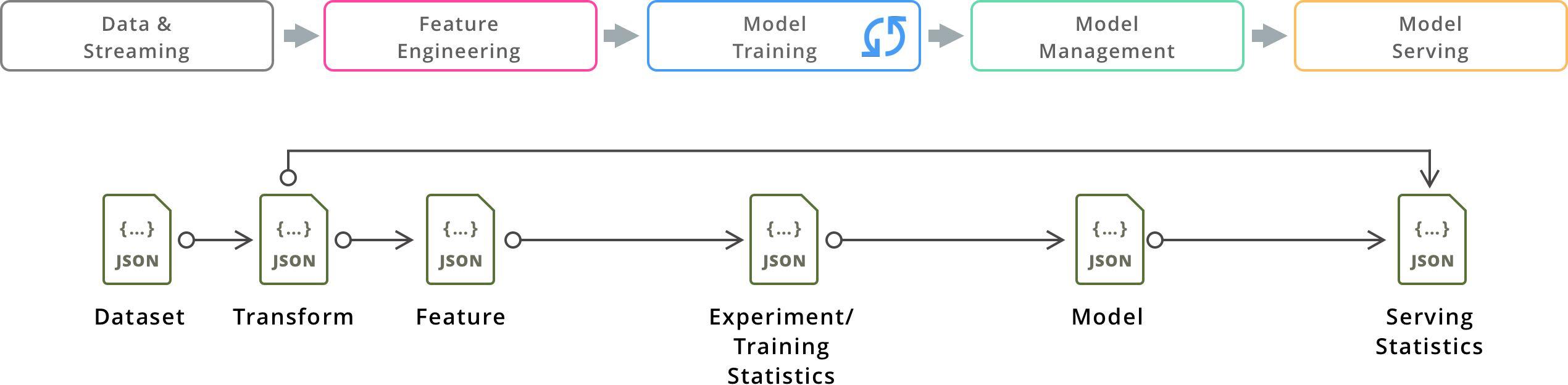 multi-model-meta-data