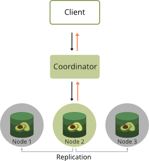 OneShard feature ArangoDB 3.6