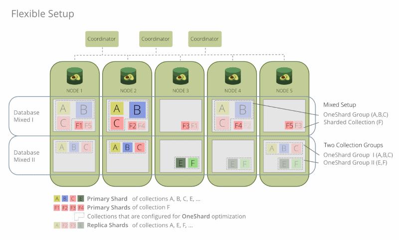 ArangoDB 3.6 Enterprise OneShard Mixed Collections