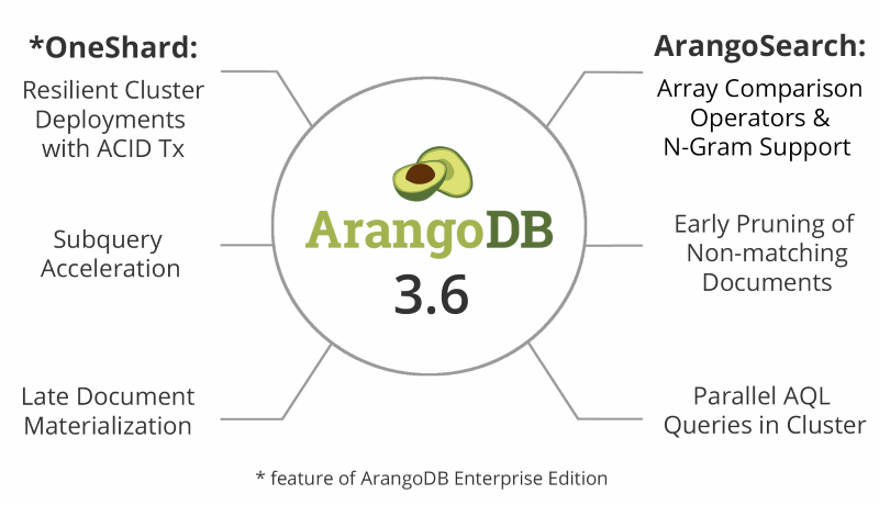 ArangoDB 3.6 release feature overview