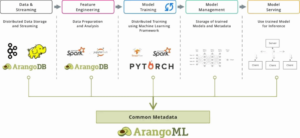ArangoML - Machine Learning