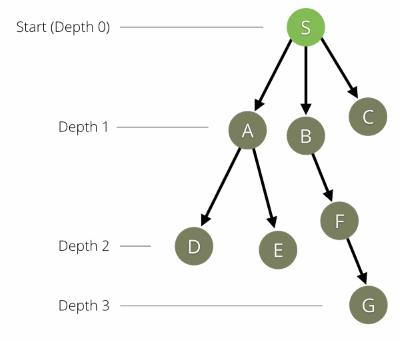 Graph Database Use Cases Performance Scaling Arangodb
