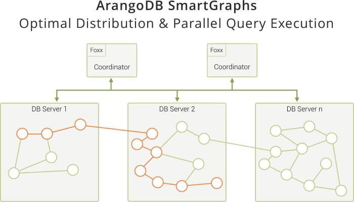 ArangoDB SmartGraphs