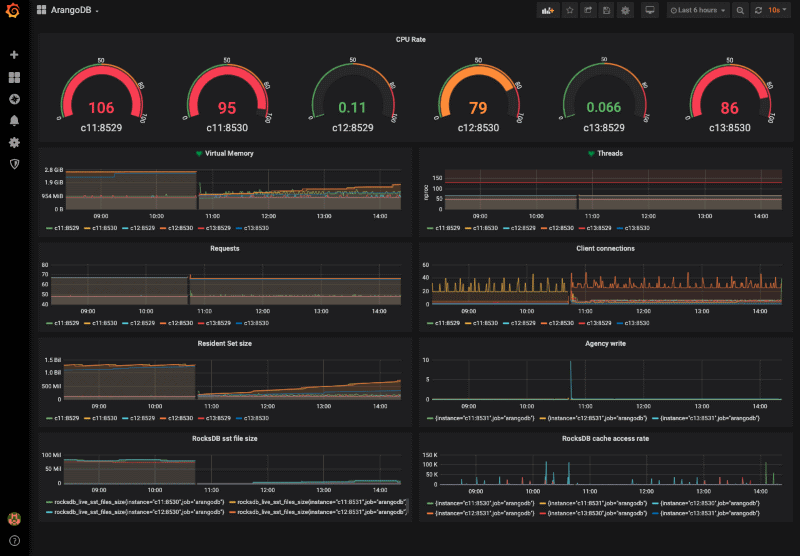 ArangoDB Monitoring Dashboard