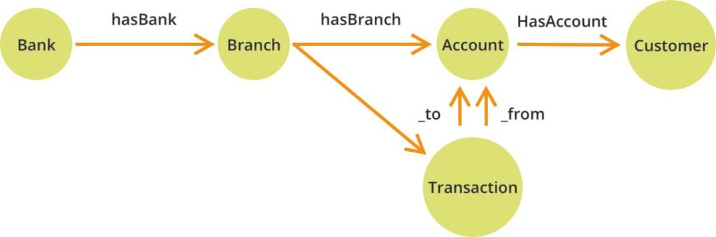 Figure 3: A Fraud Detection use case modeled as graph