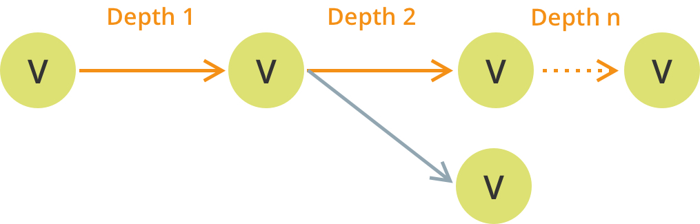 Figure 2: The depth of a search can be arbitrary