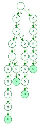 Figure 2: Term dictionary as trie
