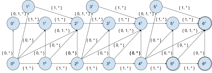 Figure 5: Non-deterministic finite automation with input sequence and distance n