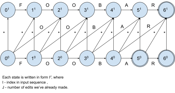 Figure 2: Non-deterministic finite automation with input sequence and distance 1.png