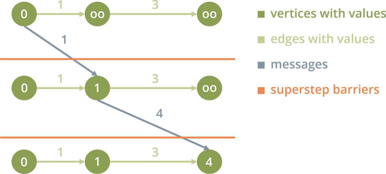 Pregel graph analytics schema