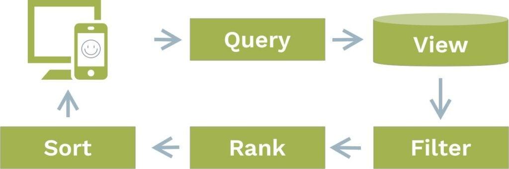 arangosearch query capability image