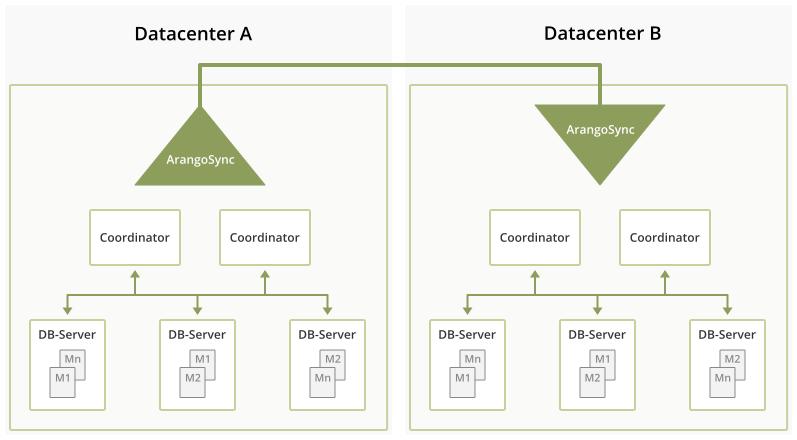 Datacenter to datacenter replication topology