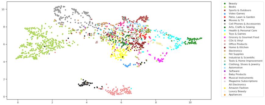 scatter plot graphsage
