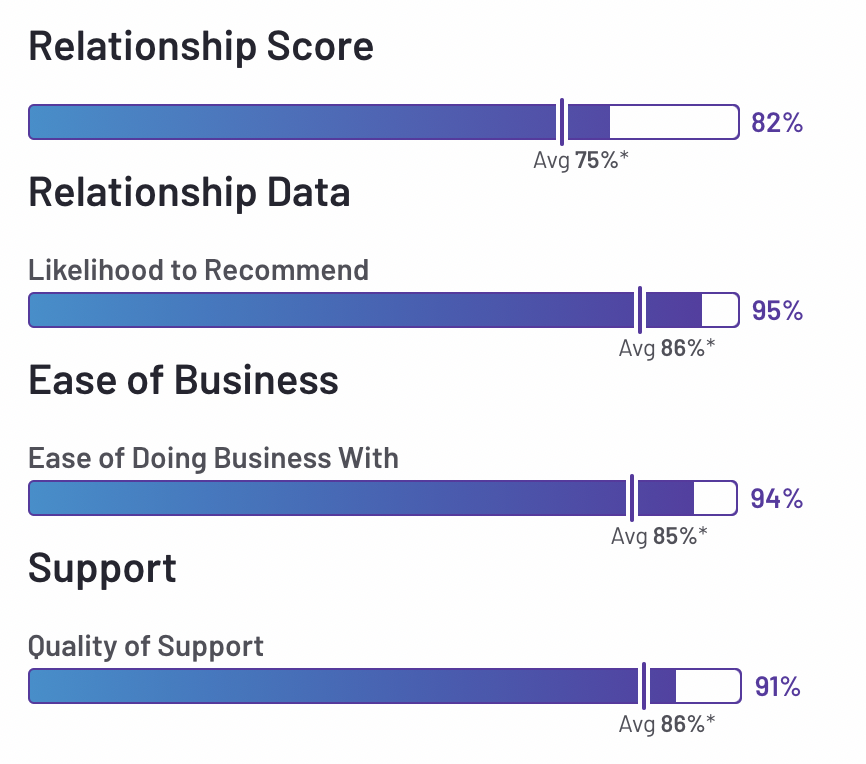 relationship index fall 2021